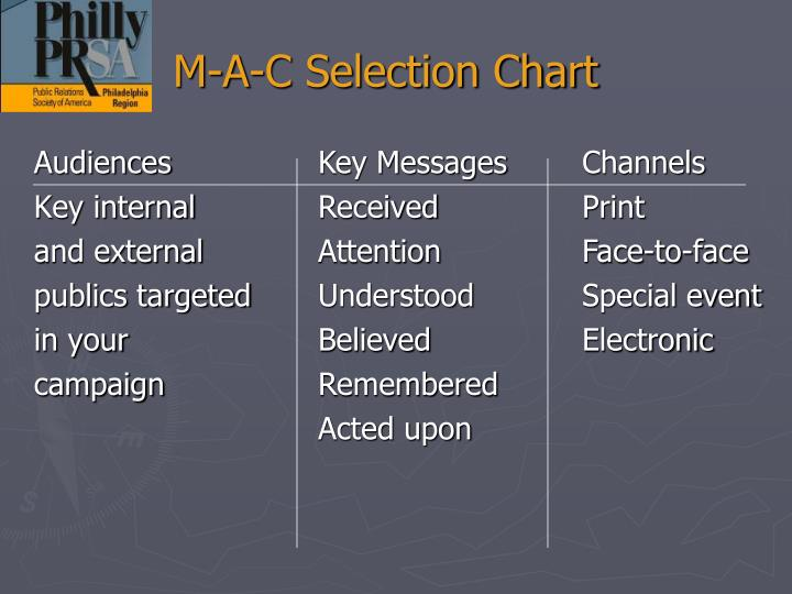M-A-C Selection Chart