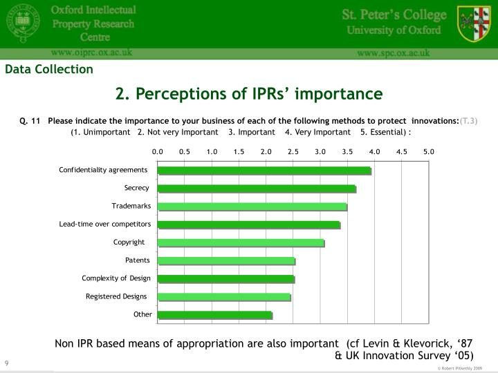 2. Perceptions of IPRs' importance