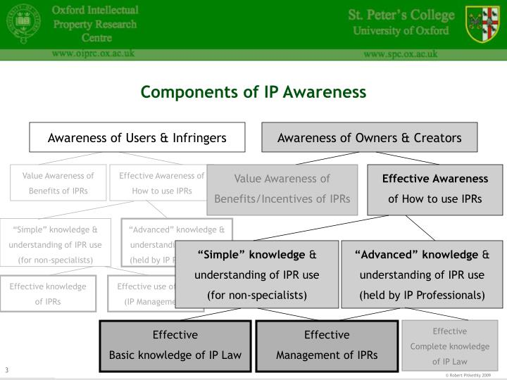 Components of ip awareness