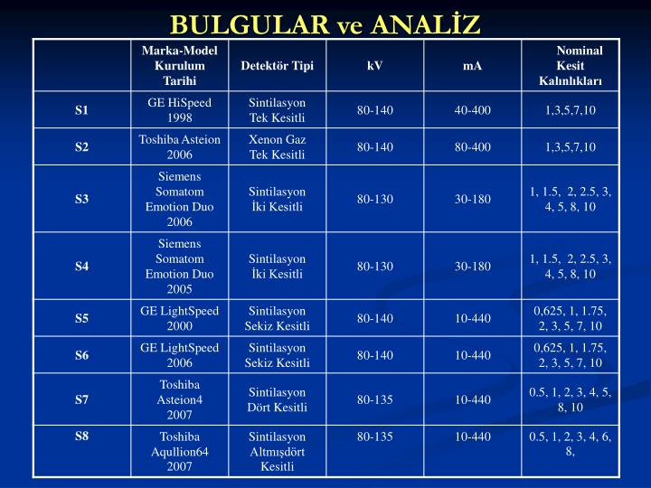 BULGULAR ve ANALİZ