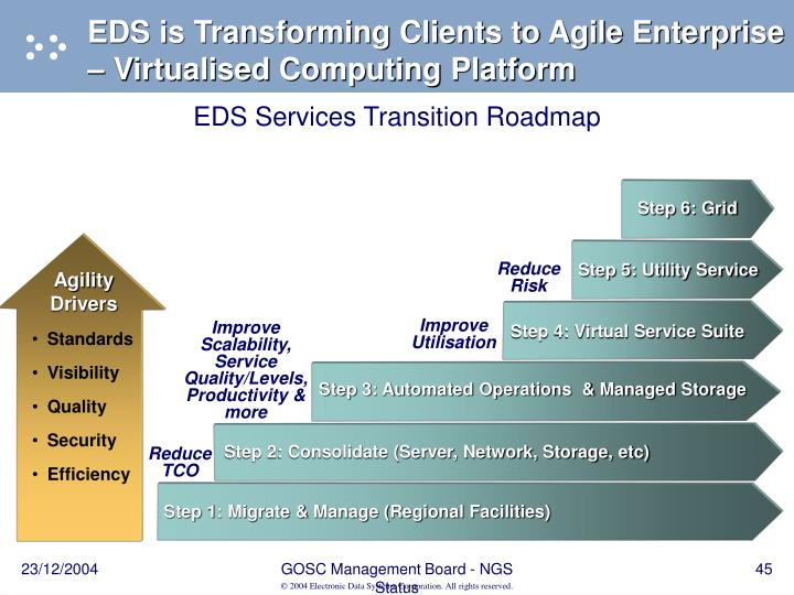 EDS is Transforming Clients to Agile Enterprise – Virtualised Computing Platform