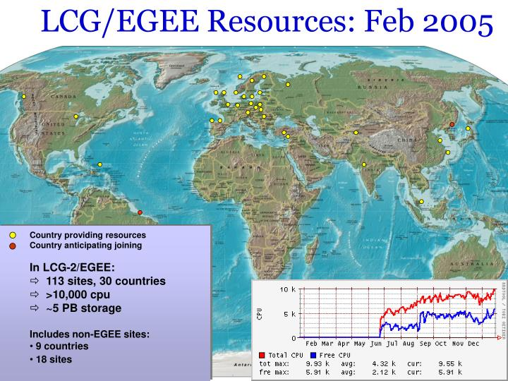 LCG/EGEE Resources: Feb 2005