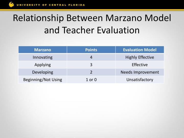 Relationship Between Marzano Model and Teacher Evaluation