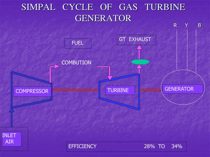 SIMPAL   CYCLE   OF   GAS   TURBINE GENERATOR