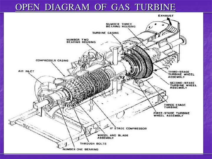 OPEN  DIAGRAM  OF  GAS  TURBINE