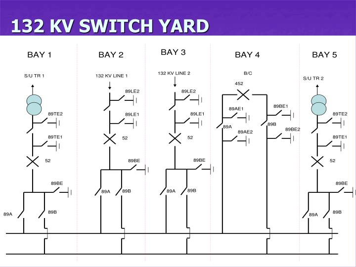 132 KV SWITCH YARD