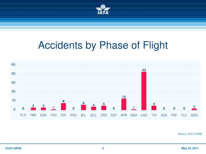 Accidents by Phase of Flight