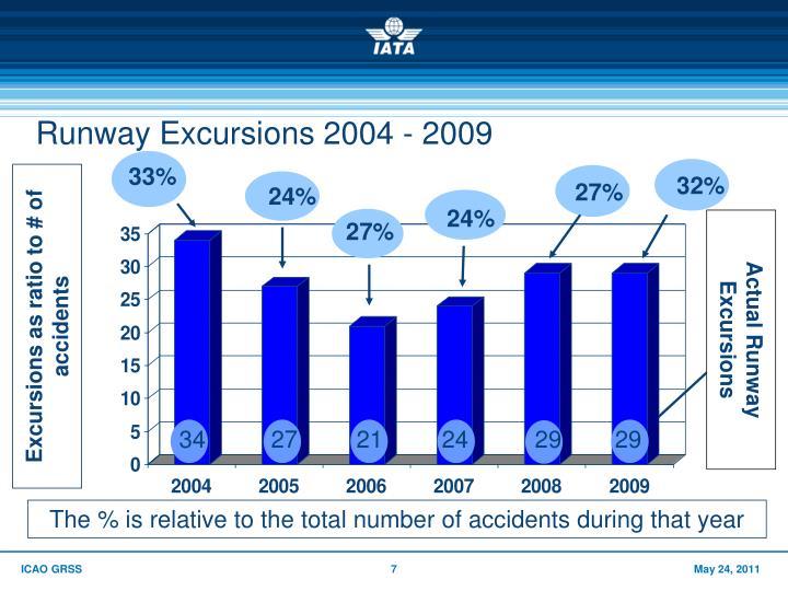 Runway Excursions 2004 - 2009