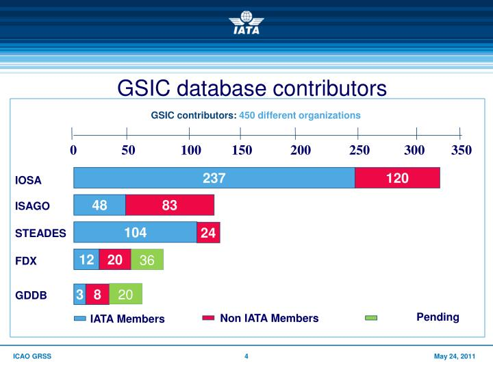 GSIC database contributors