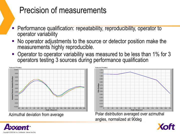 Precision of measurements