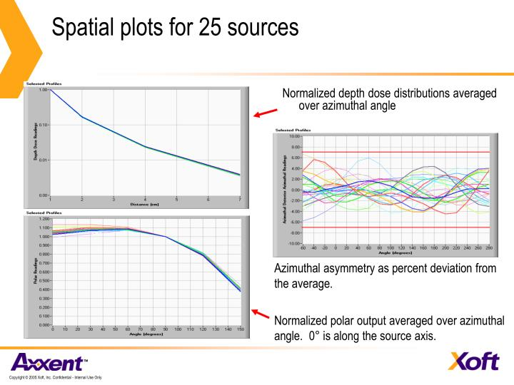 Spatial plots for 25 sources