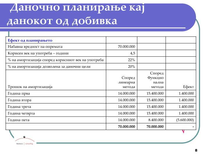 Даночно планирање кај данокот од добивка