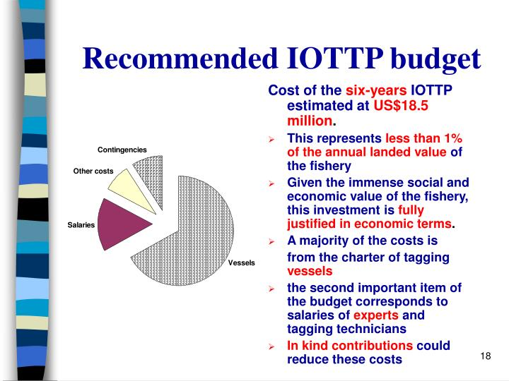 Recommended IOTTP budget