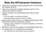 note the hill between solutions