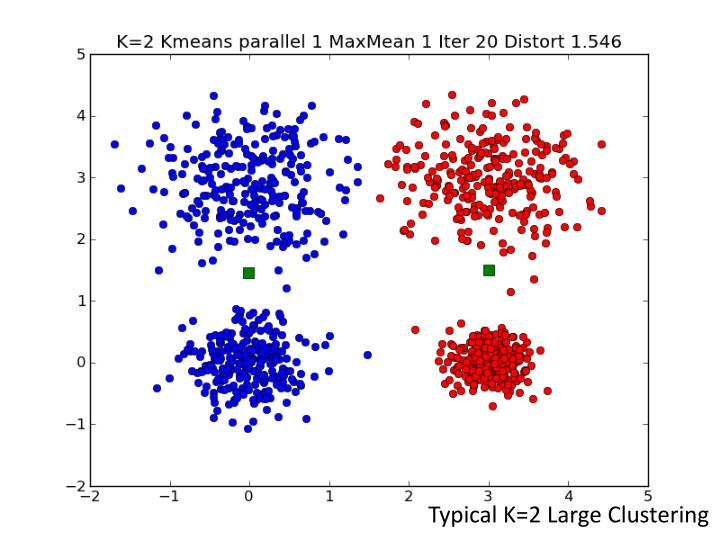 Typical K=2 Large Clustering