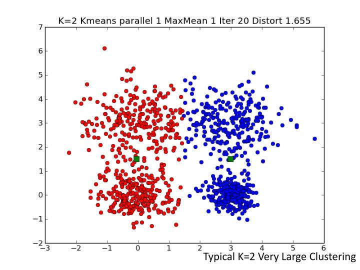 Typical K=2 Very Large Clustering
