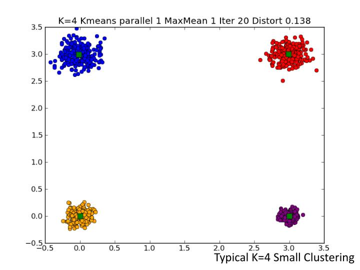 Typical K=4 Small Clustering