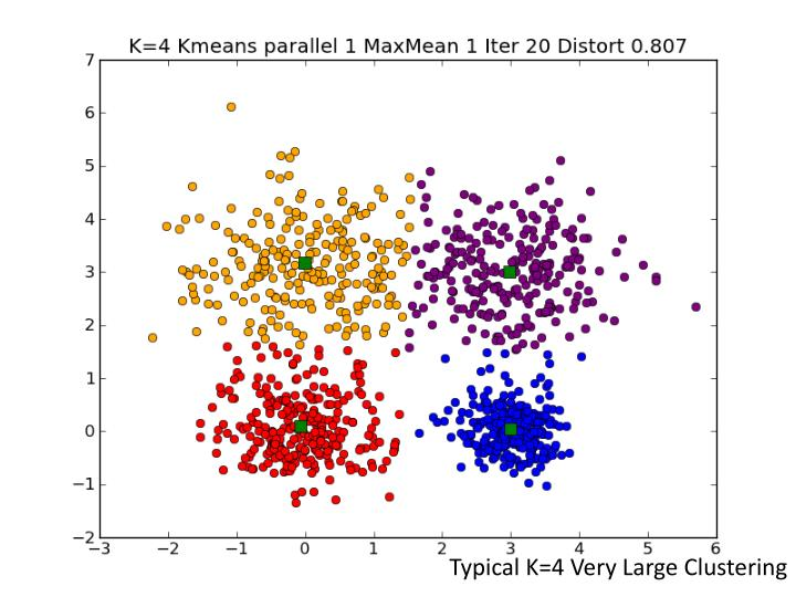 Typical K=4 Very Large Clustering