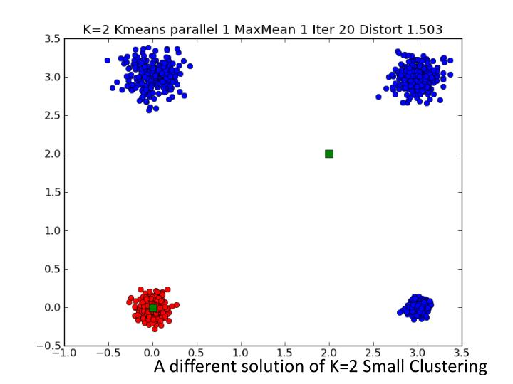 A different solution of K=2 Small Clustering