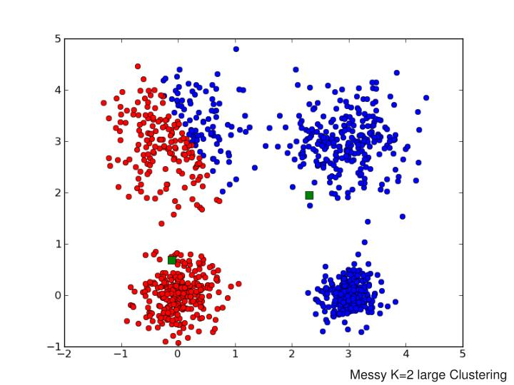 Messy K=2 large Clustering