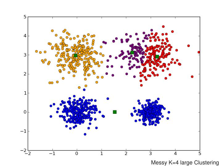Messy K=4 large Clustering