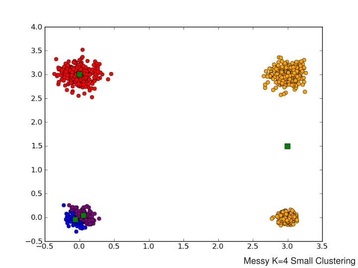 Messy K=4 Small Clustering