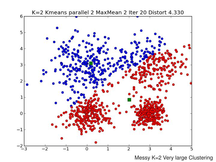 Messy K=2 Very large Clustering