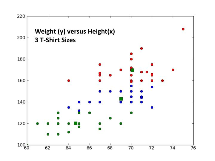 Weight (y) versus Height(x)