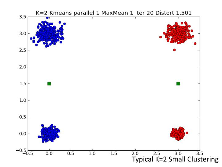 Typical K=2 Small Clustering