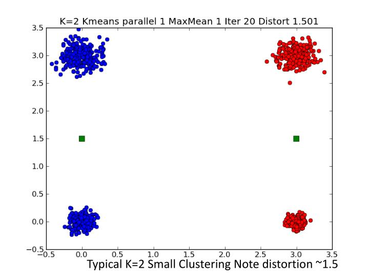 Typical K=2 Small Clustering Note distortion ~1.5