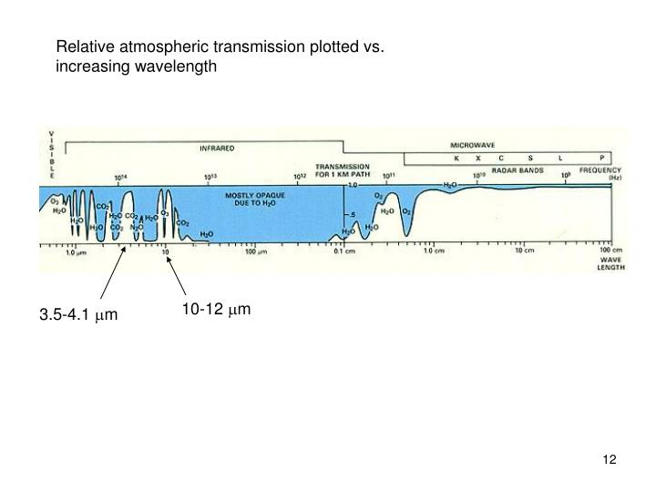 Relative atmospheric transmission plotted vs. increasing wavelength