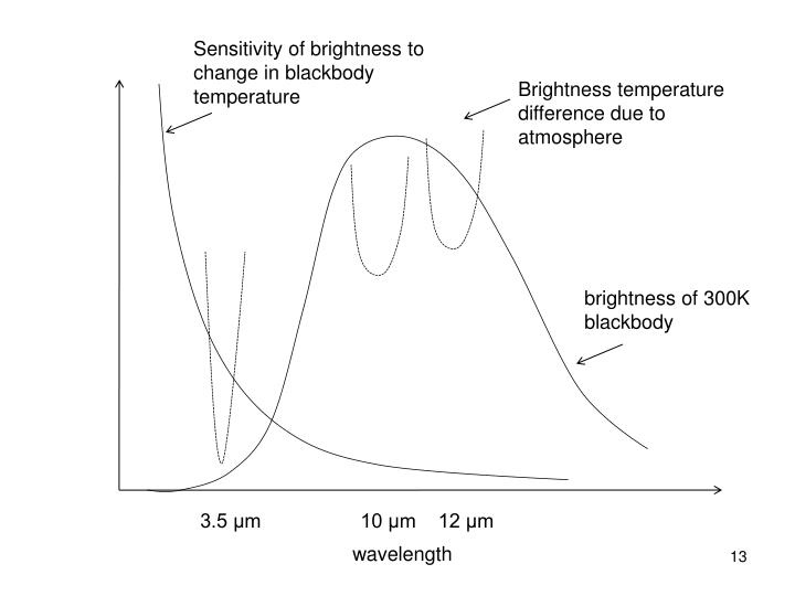 Sensitivity of brightness to change in blackbody temperature