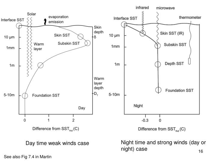 Night time and strong winds (day or night) case