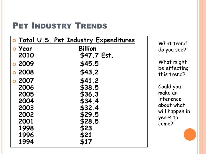 Pet Industry Trends