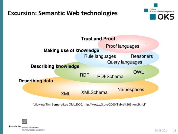 Excursion: Semantic Web technologies