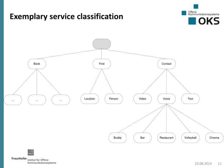 Exemplary service classification