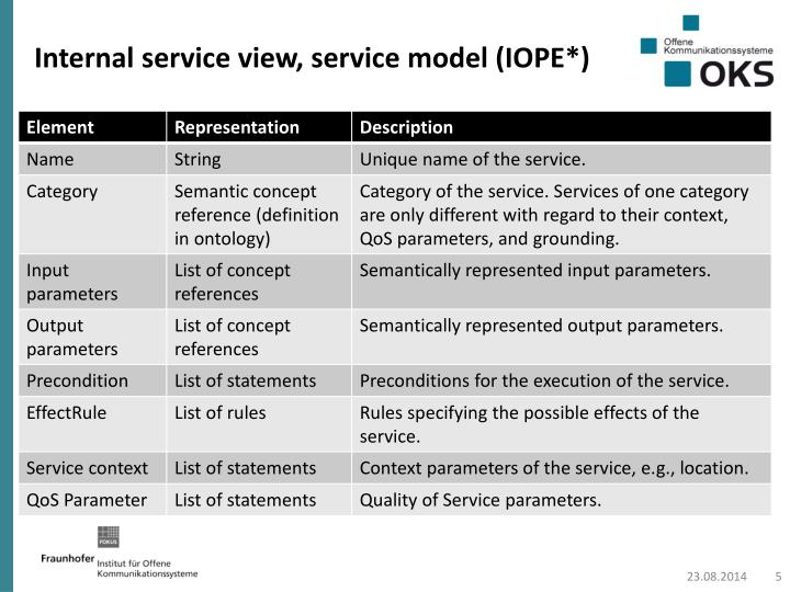 Internal service view, service model (IOPE*)