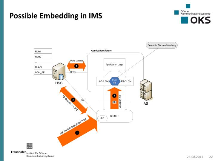 Possible Embedding in IMS