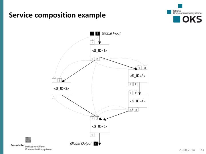 Service composition example