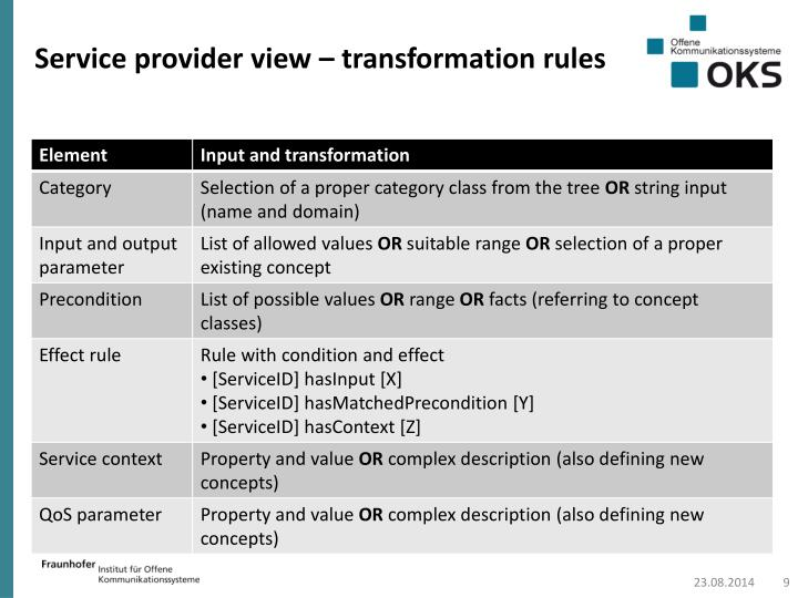 Service provider view – transformation rules