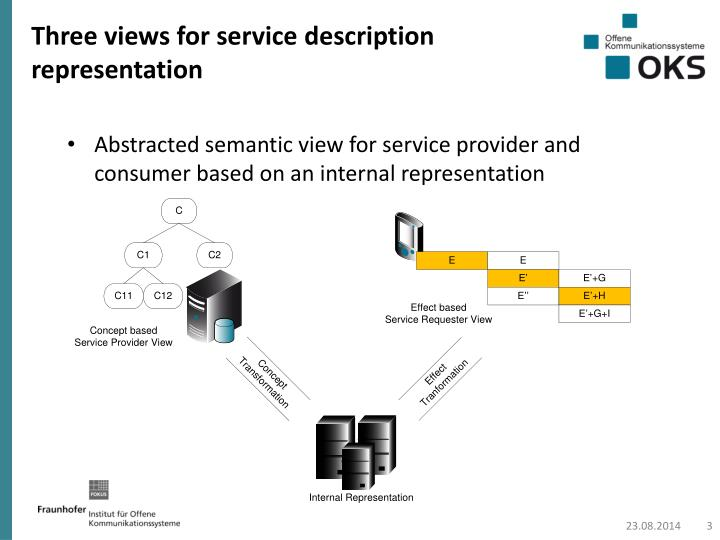 Three views for service description representation