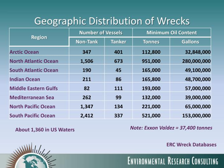 Geographic Distribution of Wrecks