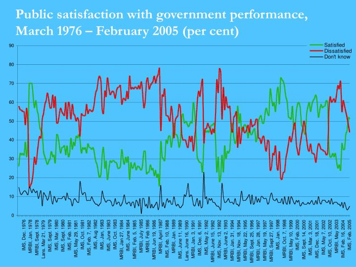 Public satisfaction with government performance march 1976 february 2005 per cent