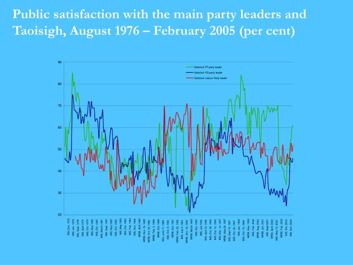 Public satisfaction with the main party leaders and Taoisigh, August 1976 – February 2005