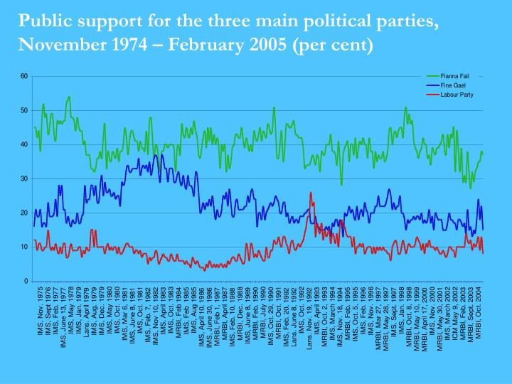 Public support for the three main political parties, November 1974 – February 2005