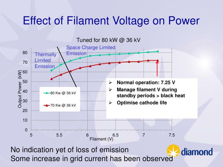 Effect of Filament Voltage on Power