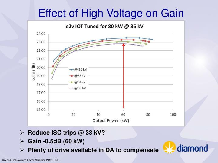 Effect of High Voltage on Gain