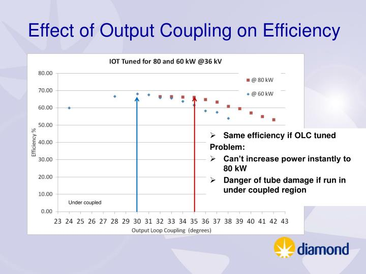 Effect of Output Coupling on Efficiency