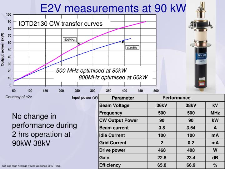 E2V measurements at 90 kW
