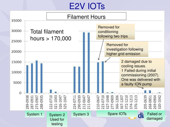 E2V IOTs